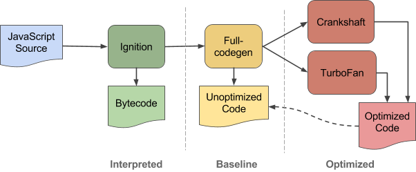 WebAssembly工作原理和JavaScript语言性能对比分析- 踏得网